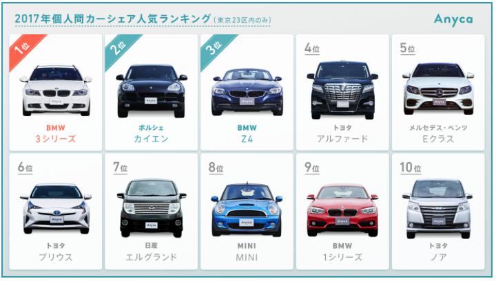 2017年 個人間カーシェア人気車種ランキング(東京23区内)